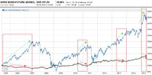 Euro Bund versus Dax 2